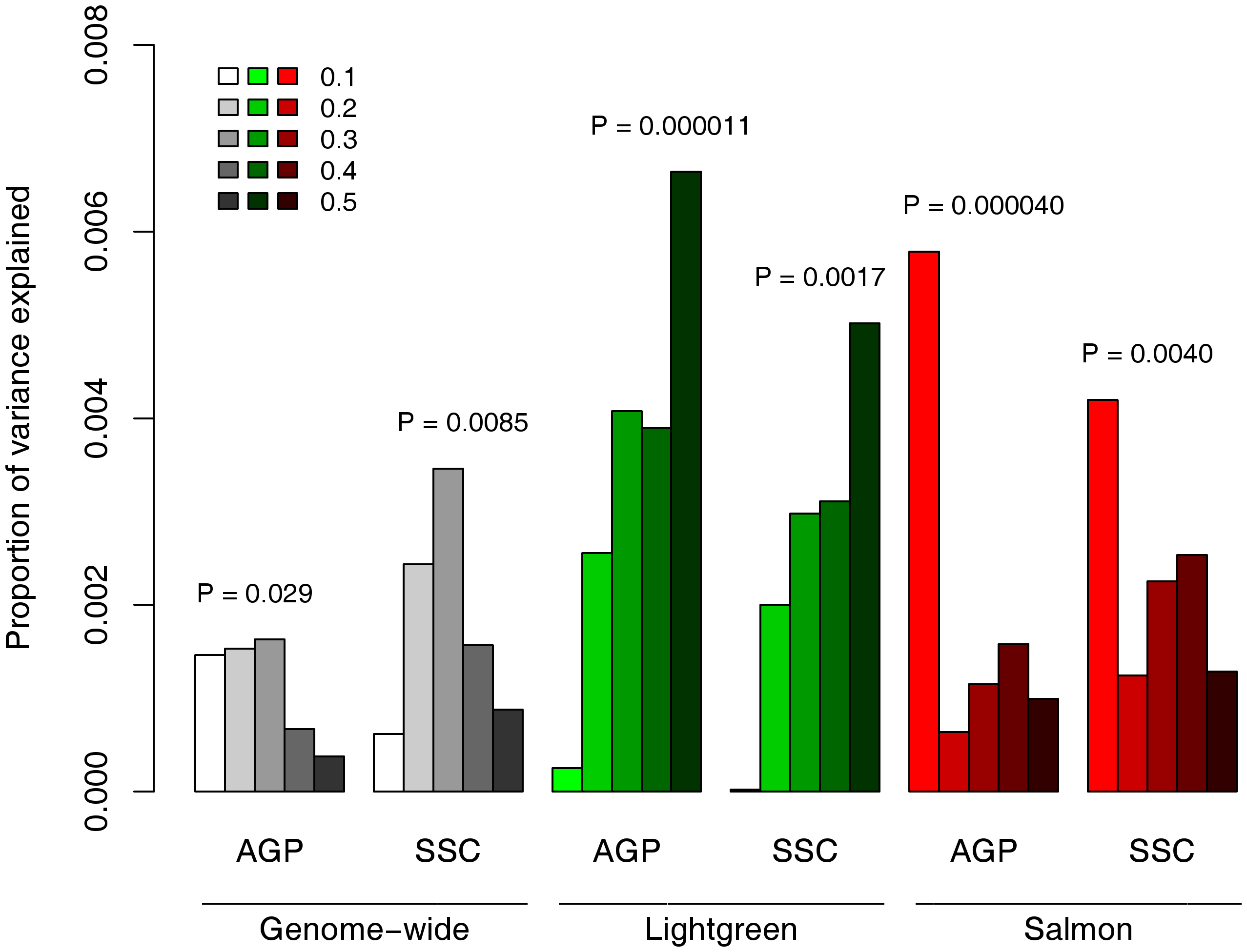 Contribution to ASD risk of common variation in the neuronal sub-networks.