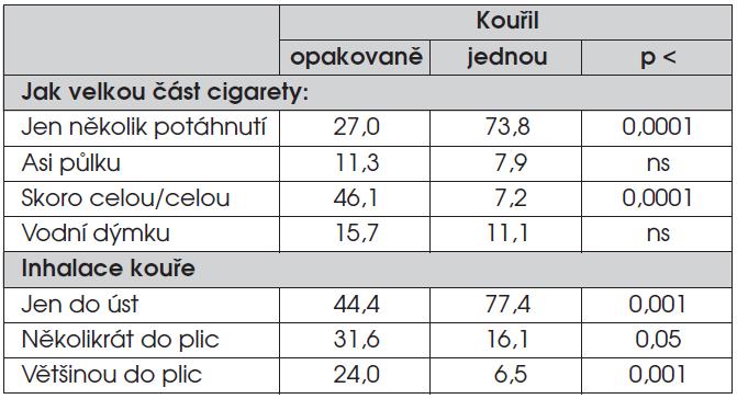 Způsob kouření při prvním pokusu (% odpovědí).