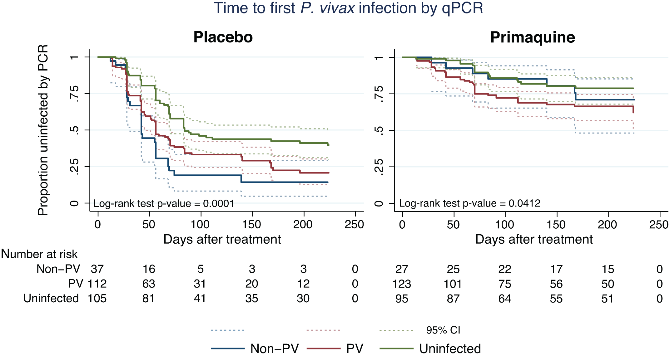 Kaplan-Meier plots showing the time to first (or only) <i>P</i>. <i>vivax</i> infection by qPCR in the PL and PQ arms, stratified by <i>Plasmodium</i> infection status at enrolment.