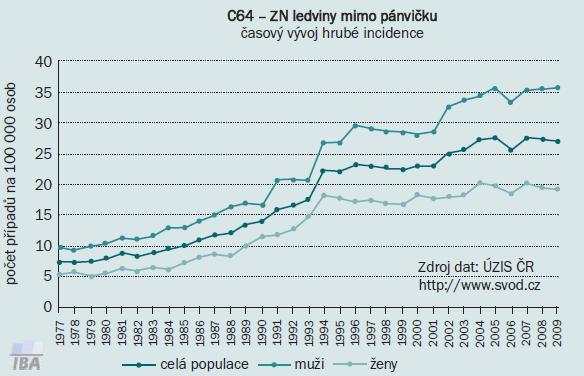 Incidence nádorů ledvin v ČR s distribucí mezi ženskou a mužskou populací.