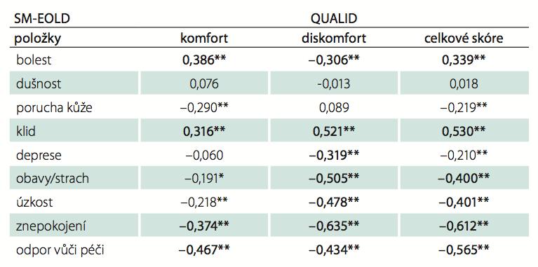 Spearmanův korelační koeficient (r) mezi škálou QUALID a SM-EOLD.