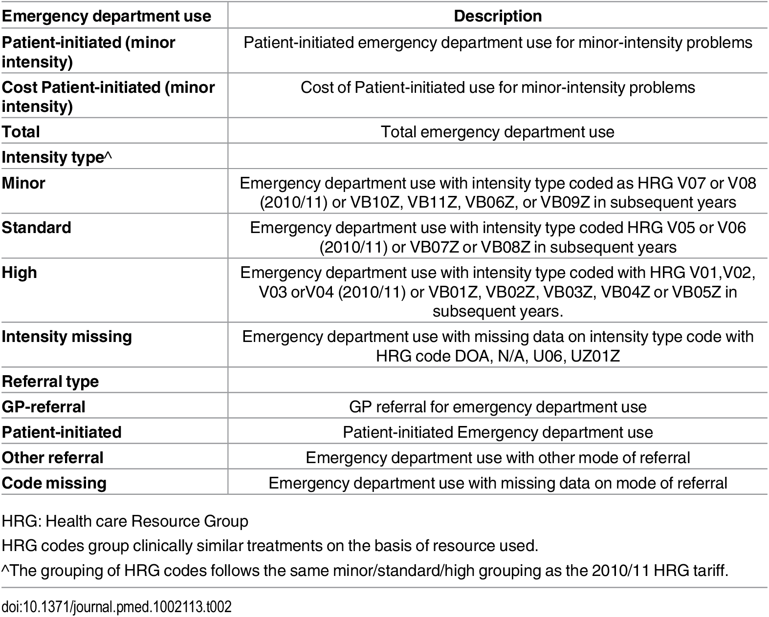 Emergency department outcomes.