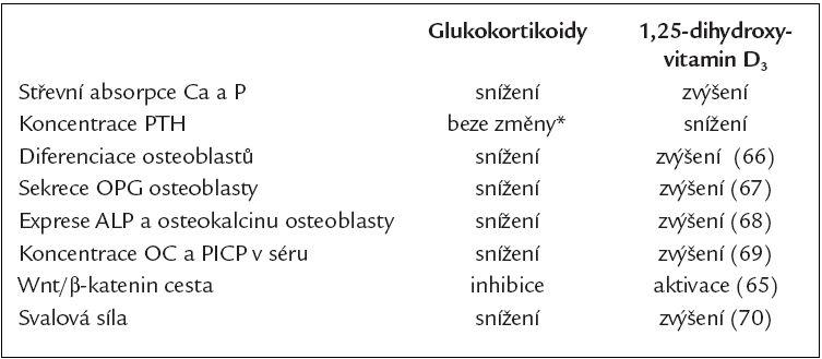 Srovnání účinku glukokortikoidů a 1,25-dihydroxyvitamin D3 na kost.