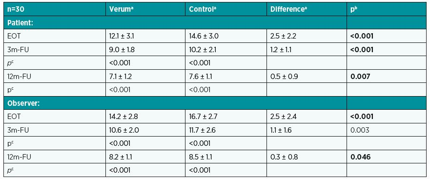 POSAS – comparing effects of verum and control at various times on patient and observer scales