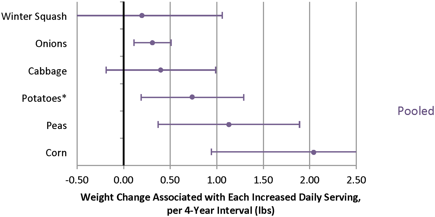 Relationships between changes in intake of specific vegetables and weight change over 4 y in three cohorts.
