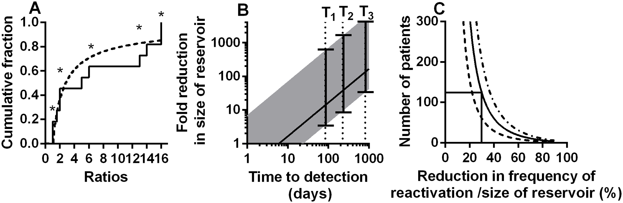 Modelling of kinetics of time-to-detection: