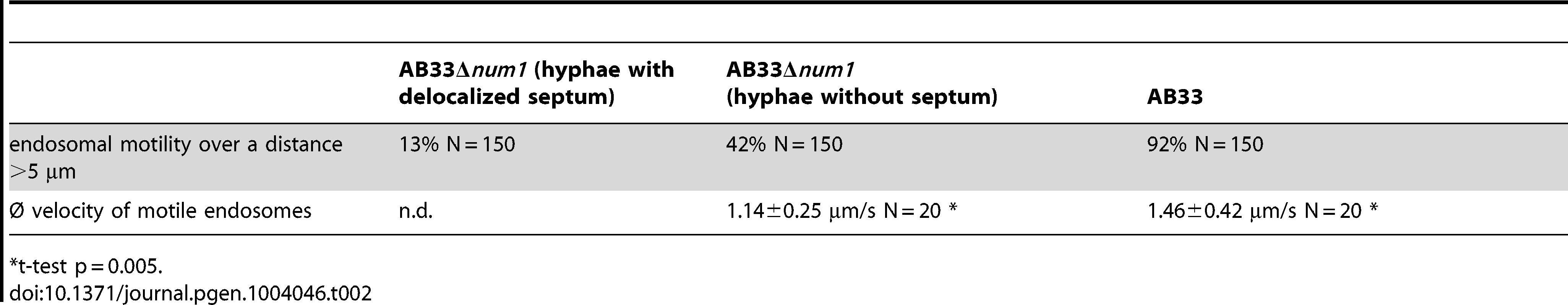 Reduced endosomal motility in <i>num1</i>-deletion strains.