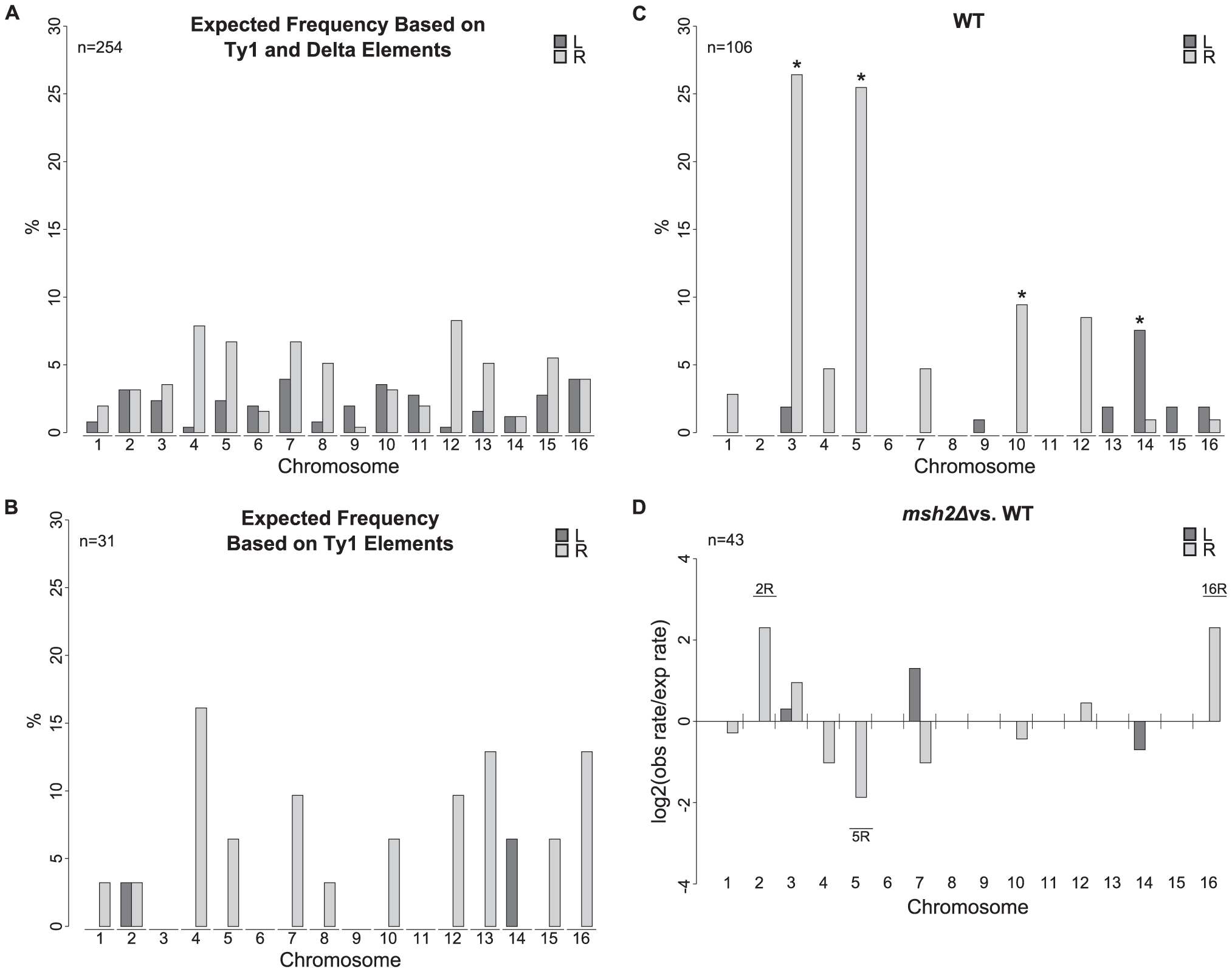 Chromosome arm duplication distributions for wild-type and <i>msh2Δ</i> strains versus the distribution of Ty1 and delta elements in the S288C reference genome.
