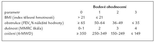 Vztah respirační kvality života (SGRQ) a prognostického BODE indexu u nemocných s chronickou obstrukční plicní nemocí (Cilární studie). Podle [5].