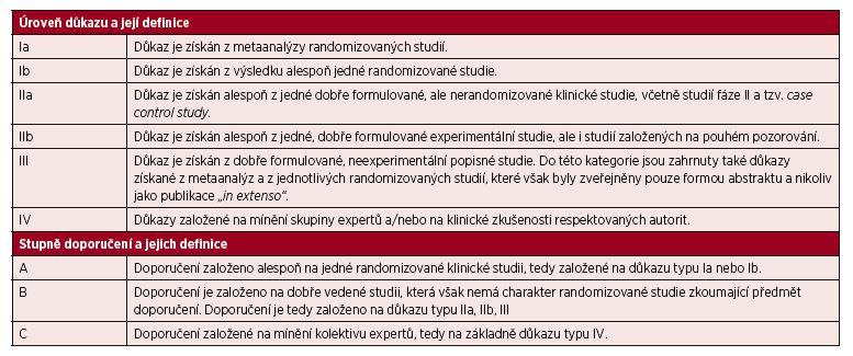 Úrovně důkazu a stupně doporučení používané ve směrnicích (<em>guidelines</em>) a principech medicíny založené na důkazech (<em>evidence based medicine</em>).