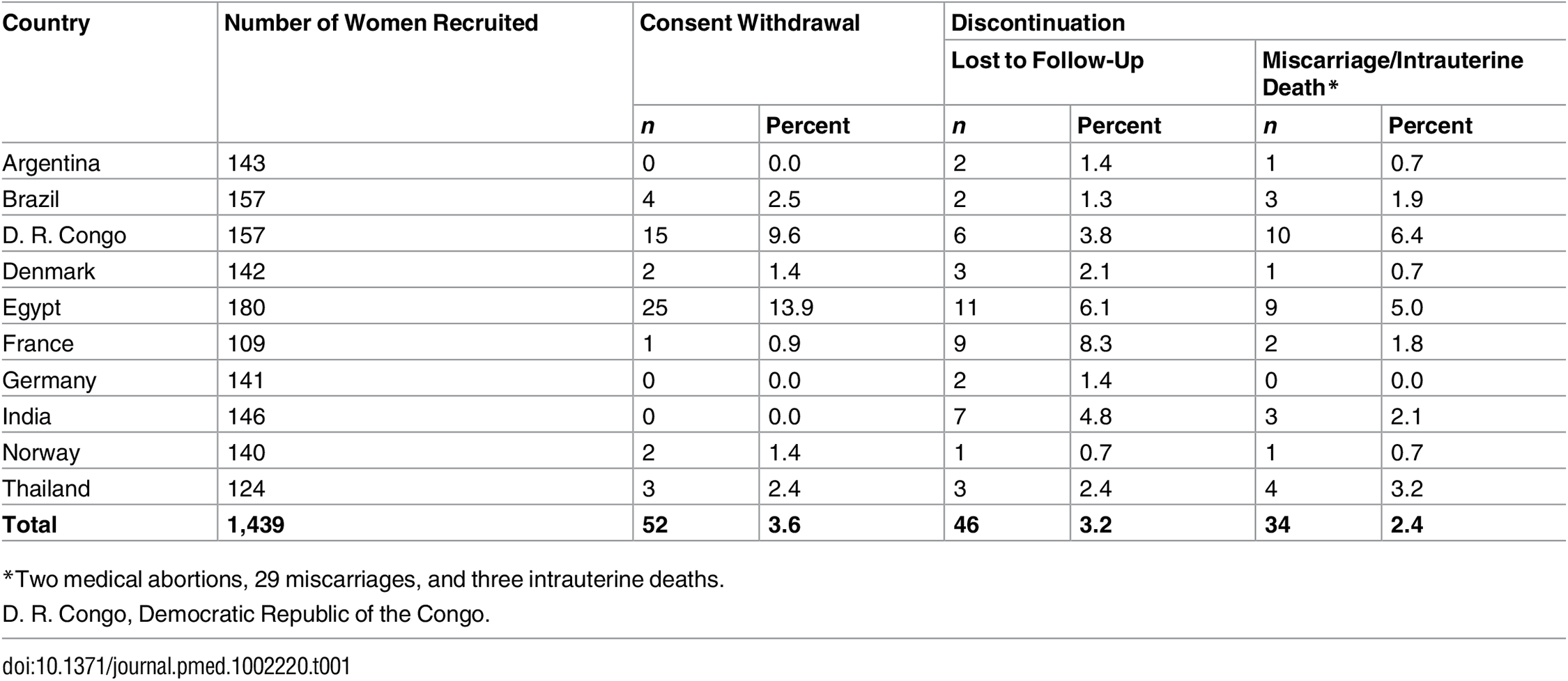 Number of women recruited to the study by country, with withdrawals and discontinuations.
