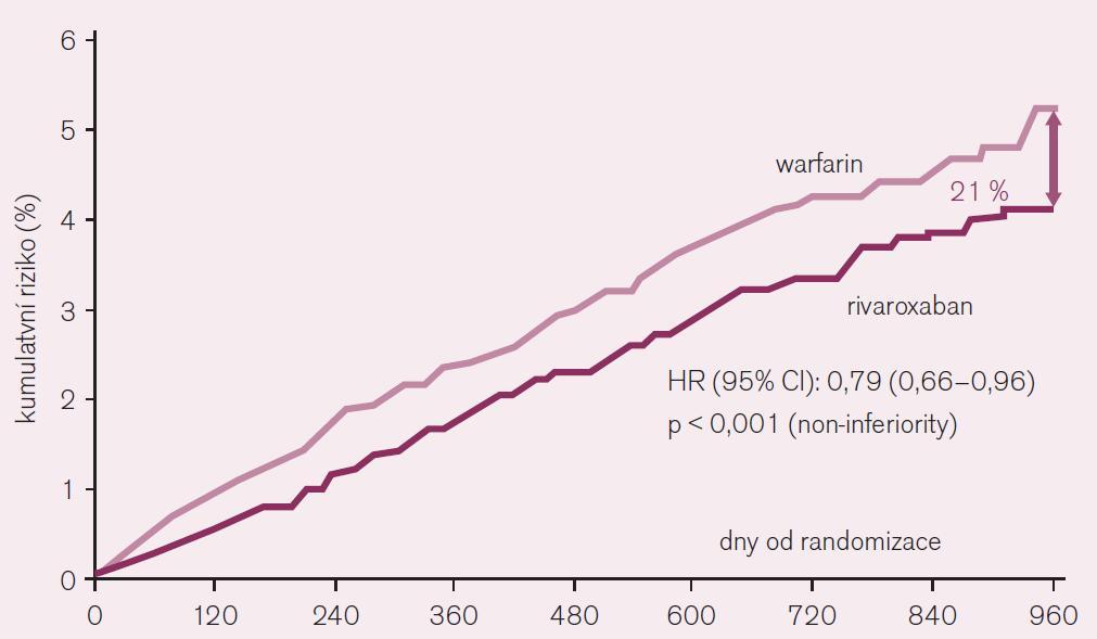 """Pokles výskytu iktu a systémové embolie při srovnání rivaroxabanu s warfarinem při analýze """"on-treatment"""" ve studii ROCKET AF."""