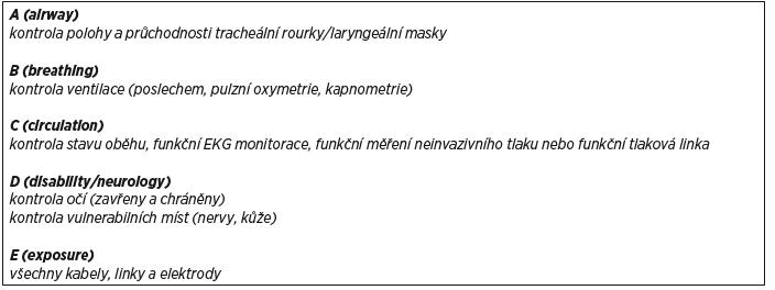 Oblasti kontroly po změně polohy pacienta <i>(repositioning checklist)</i>