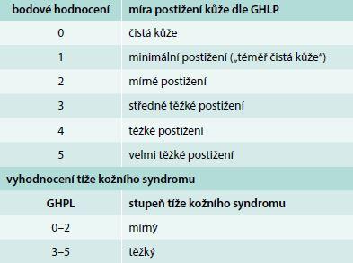 Globální hodnocení psoriázy lékařem (GHPL)