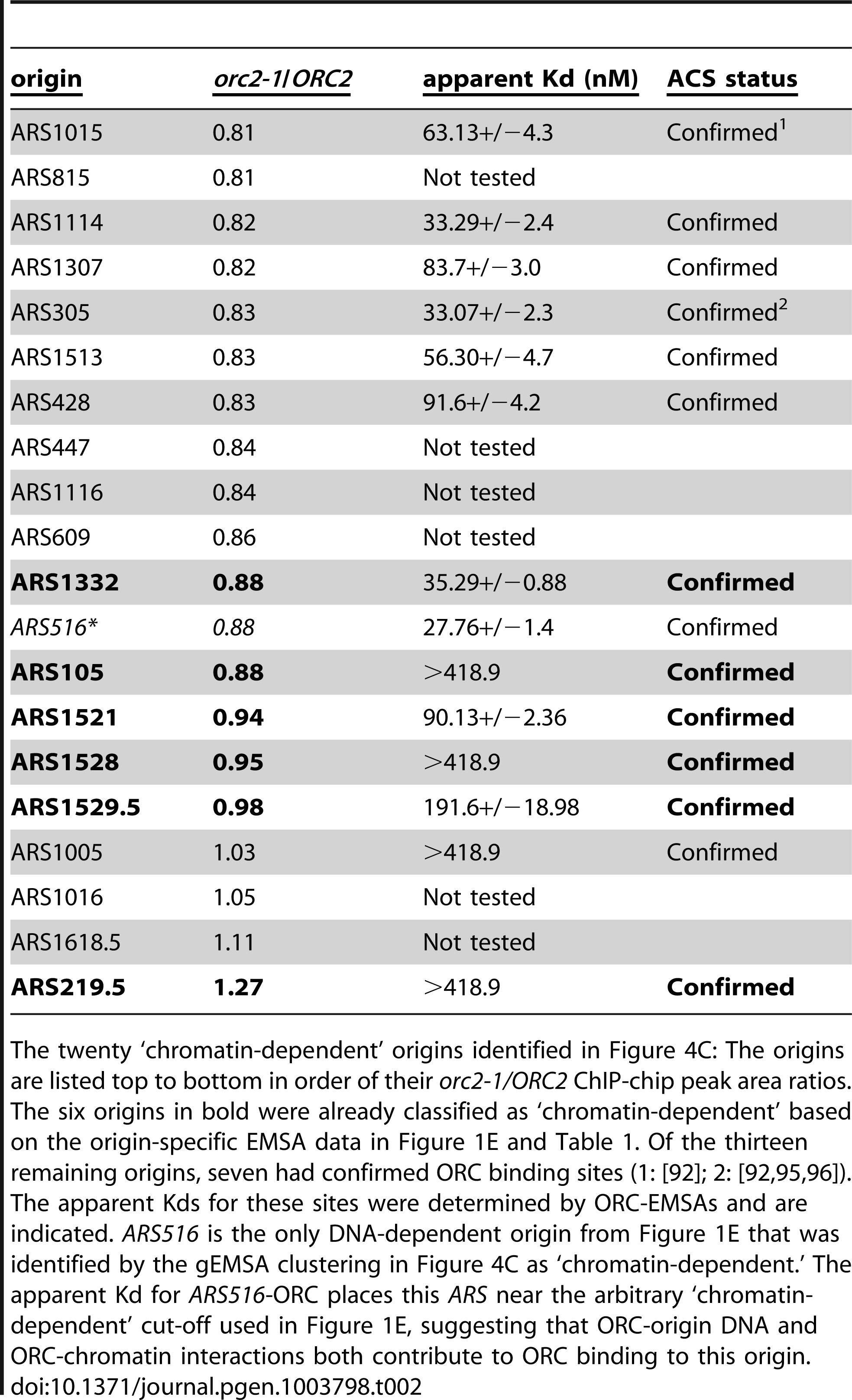 'Chromatin-dependent' origins identified based on clustering of the gEMSA data.