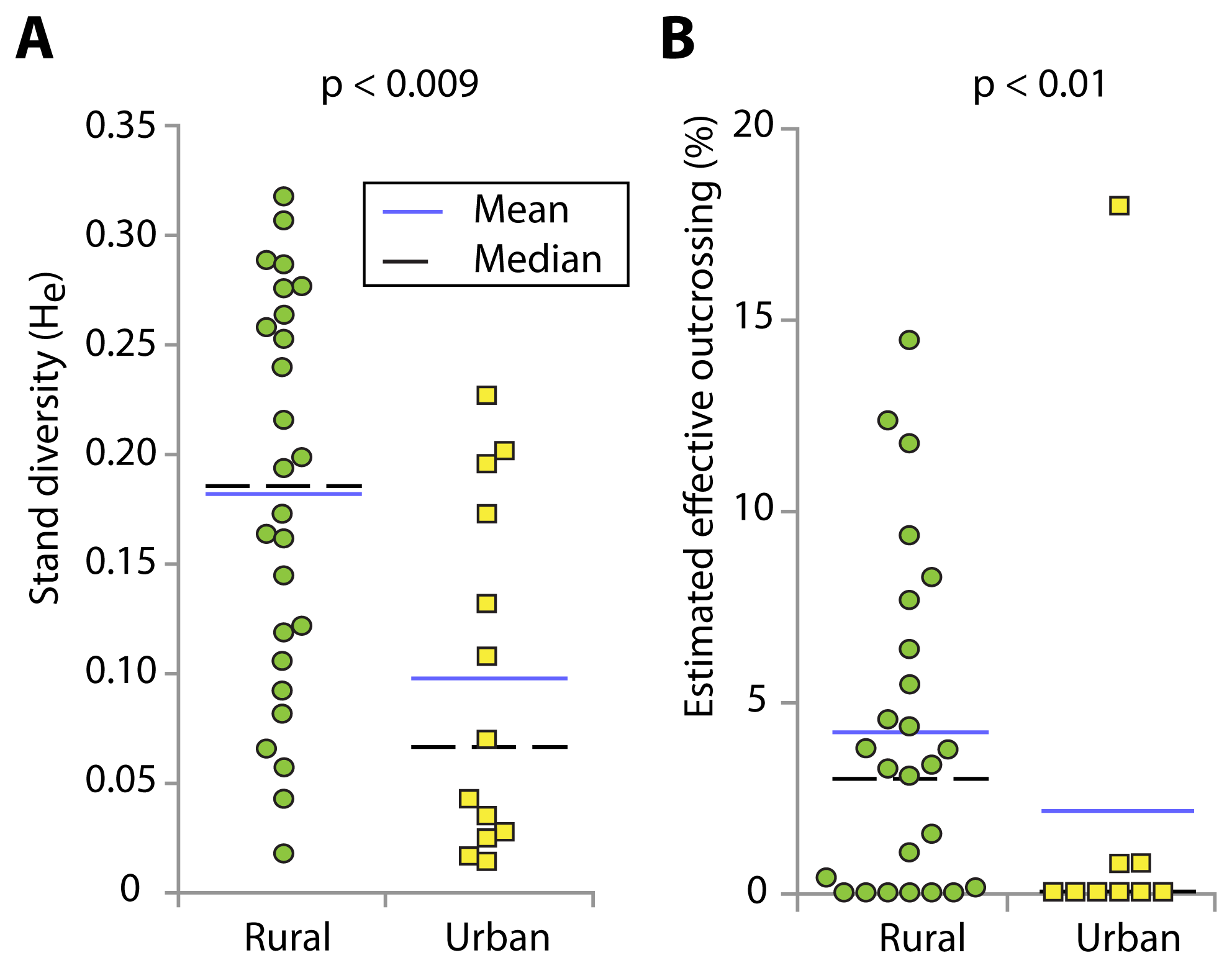 Box plots showing association of genetic diversity and effective outcrossing with site type.