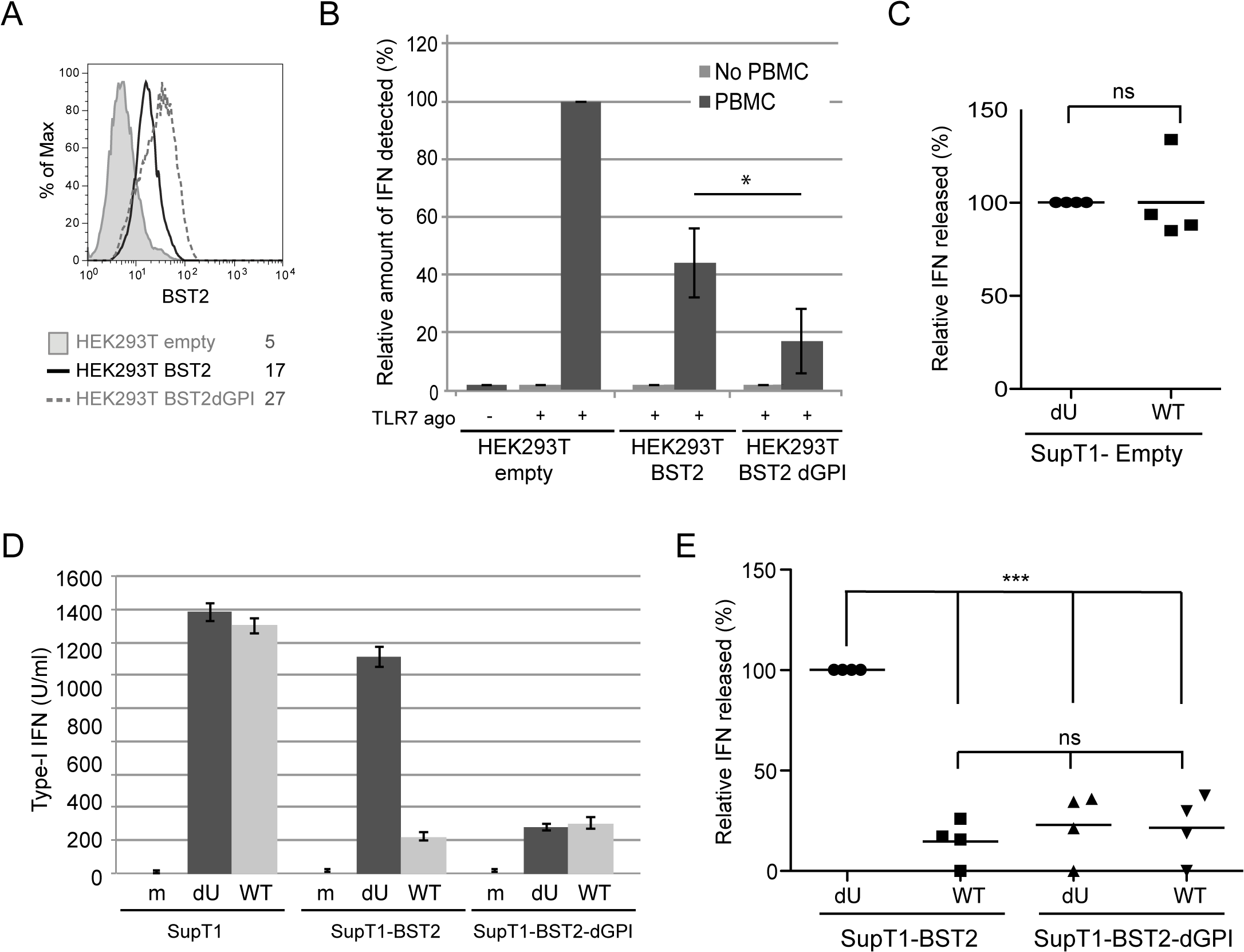 Effect of a BST2 GPI anchor mutant on Vpu-mediated control of IFN-I production by pDCs.
