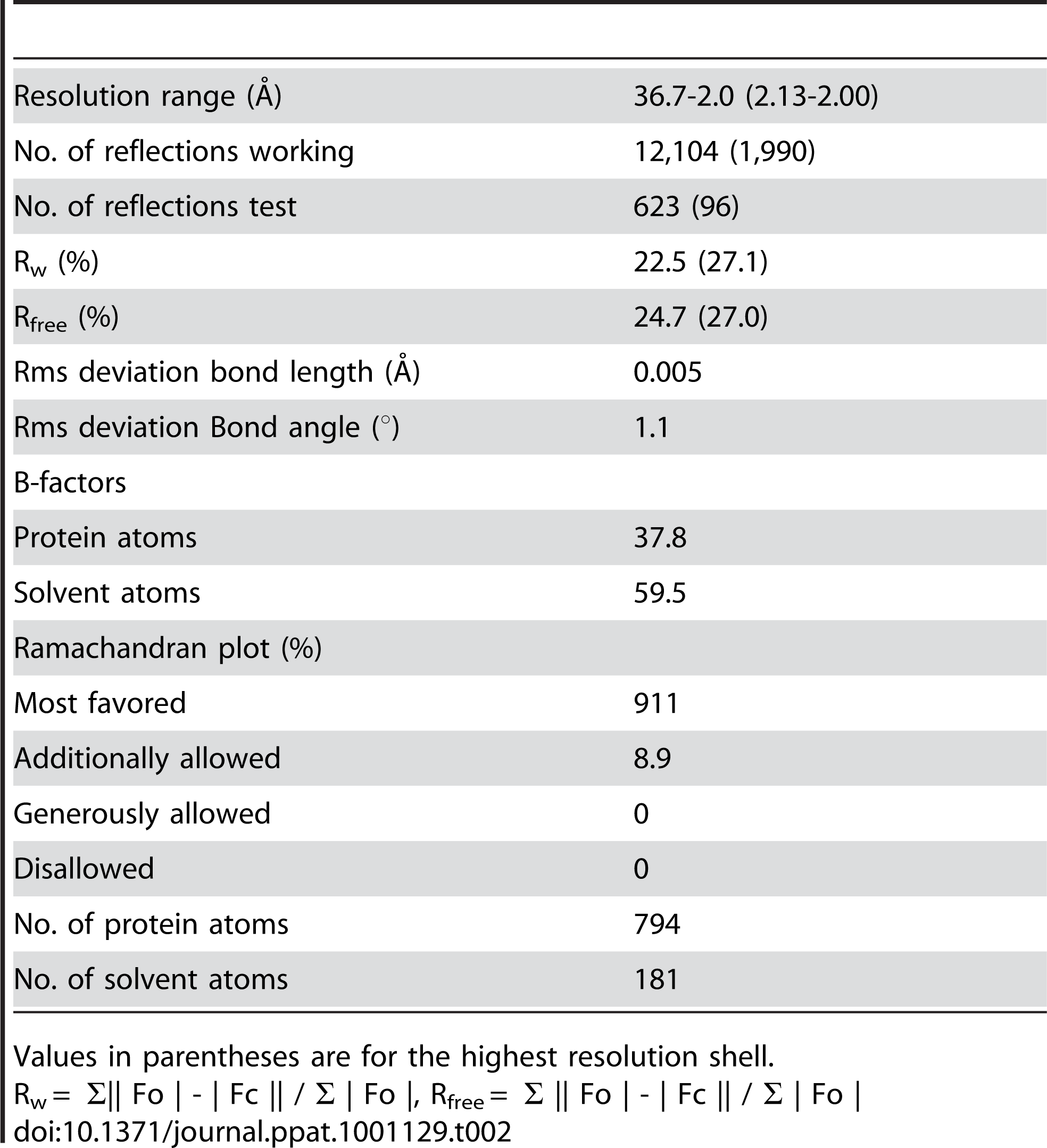 Refinement statistics.