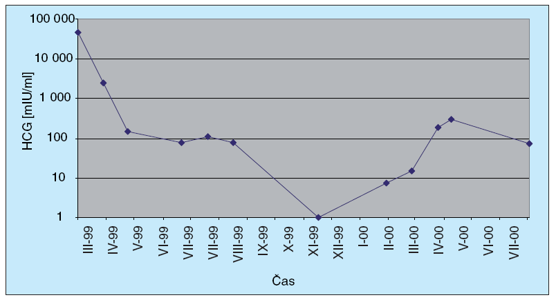 Dynamika HCG markeru u pacienta č. 2