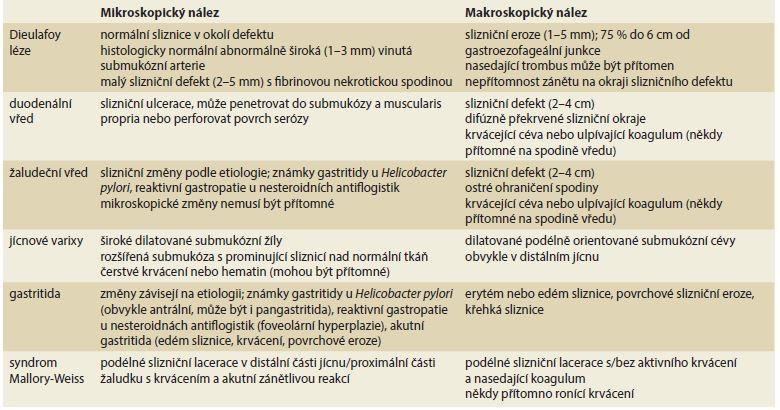 Diferenciální diagnostika krvácení z horní části gastrointestinálního traktu podle Clements et al [3]. Tab. 1. Difeerential diagnosis of upper gastrointestinal bleeding according to Clements et al [3].