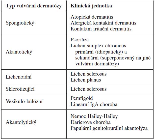 Klinicko-patologická klasifikace vulvárních dermatóz