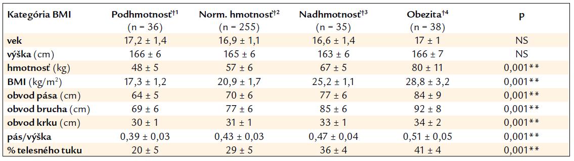 Tab. 1a. Charakteristika súboru dievčat podľa kategórií indexu telesnej hmoty (BMI).