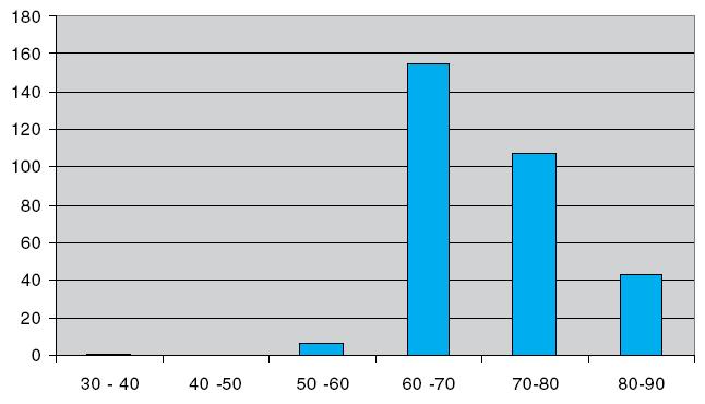 Počet atestovaných posudkových lékařů dle věkových kategorií (zdroj ČLK)