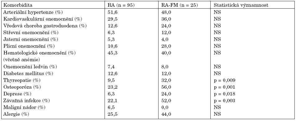 Přidružené nemoci u pacientů s revmatoidní artritidou (RA) a RA s konkomitující FM (RA-FM).