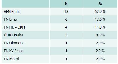 Hematologická centra participující na sběru dat do lenalidomidové lišty Českého MDS registru, počty a podíl nemocných v procentech