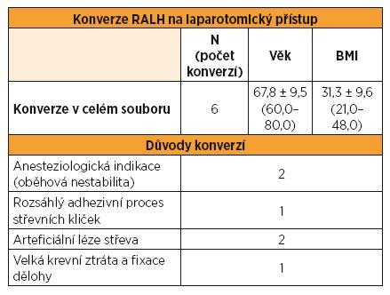 Počet a důvody konverzí na laparotomii