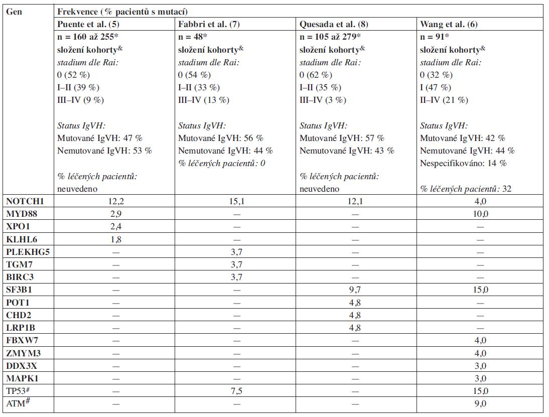 Frekvence mutací nově popsaných pomocí NGS u CLL (zahrnuty pouze mutace validované a diskutované v jednotlivých publikacích).