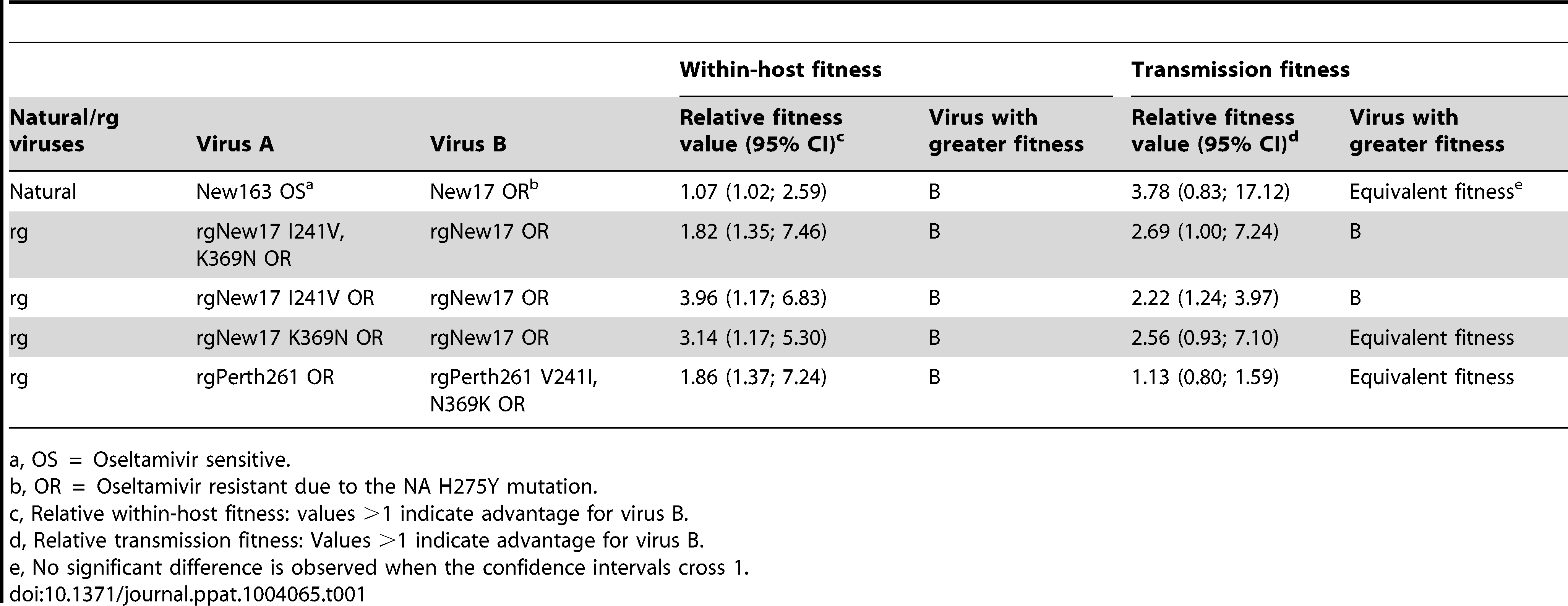 Relative within-host and transmission fitness of virus pairs used in ferret experiments.