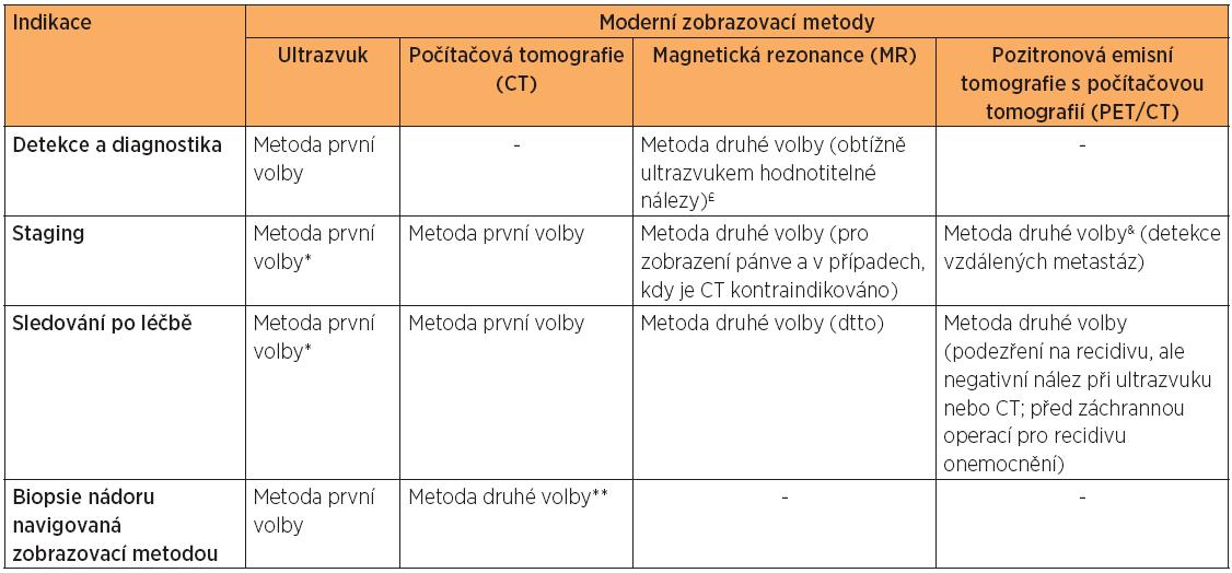 Indikace zobrazovací metody v onkogynekologii
