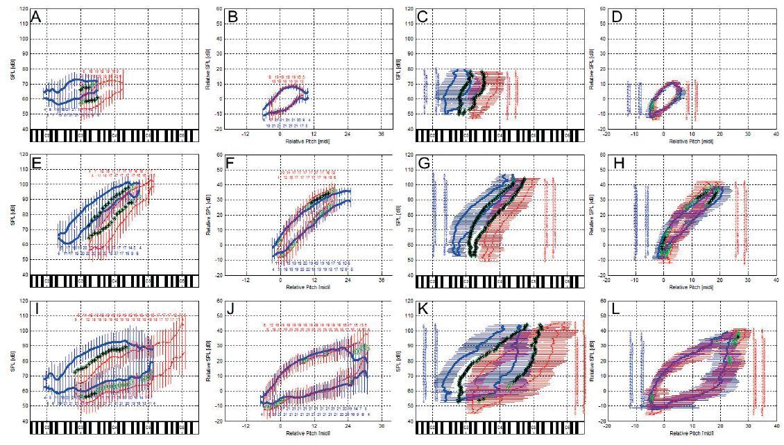 Porovnání SPL (první a druhý sloupec) a výškových (třetí a čtvrtý sloupec) kontur hlasových polí mužů (modrá) a žen (červená) u habituálního hlasu (horní řádek), gradace volání (střední řádek) a zpěvu stupnic (spodní řádek). Druhý a čtvrtý sloupec zobrazují porovnání normalizovaných obrysů SPL a výškových kontur vzhledem na průměrnou výšku a SPL habituálních hlasu subjektů. Naměřené statisticky významné rozdíly jsou znázorněny mezi jednotlivými průměrnými konturami černými hvězdičkami.