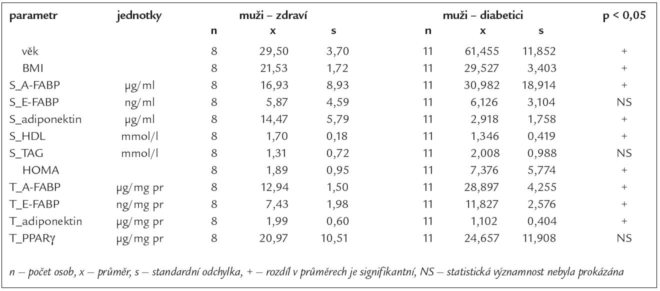 Základní statistické charakteristiky testovaných parametrů v séru (S) a v podkožní abdominální tukové tkáni (T) u zdravých žen a u žen s DM2T.