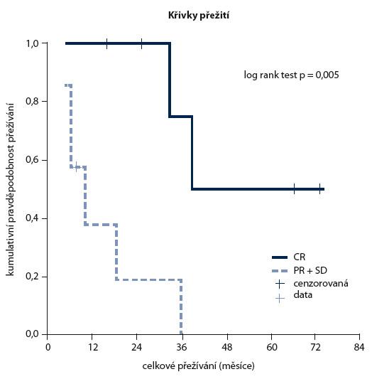 Analýza přežití v souboru nemocných s AL amyloidózou (n = 13) se symptomatickou formou amyloidové kardiomyopatie v závislosti na stupni dosažené hematologické odpovědi, poukazující na výrazný benefi t dosažení kompletní remise. Kompletní remise (CR, n = 6) vs parciální remise a stabilní onemocnění (PR + SD, n = 7), medián přežití činil 39 vs 10 měsíců.