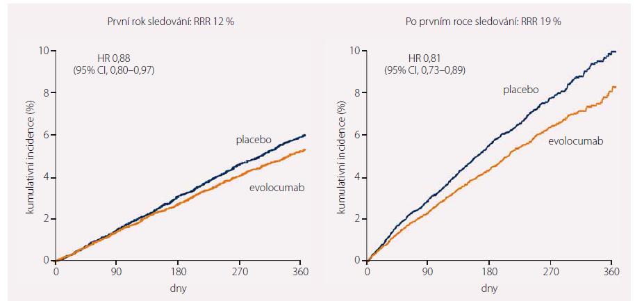 Vyhodnocení výskytu primárního sledovaného cíle studie FOURIER v prvním a dalších letech trvání studie.