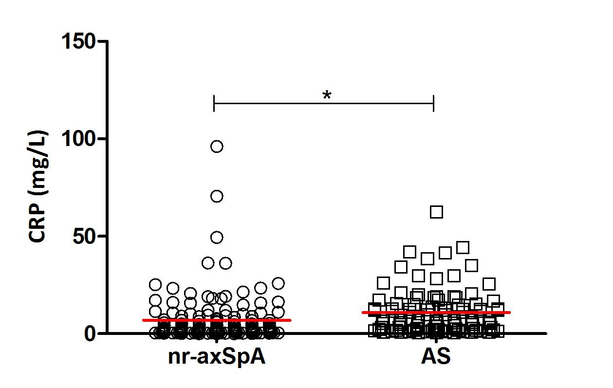 Rozdíl mezi sérovými hladinami C-reaktivního proteinu u pacientů s nr-axSpA a AS