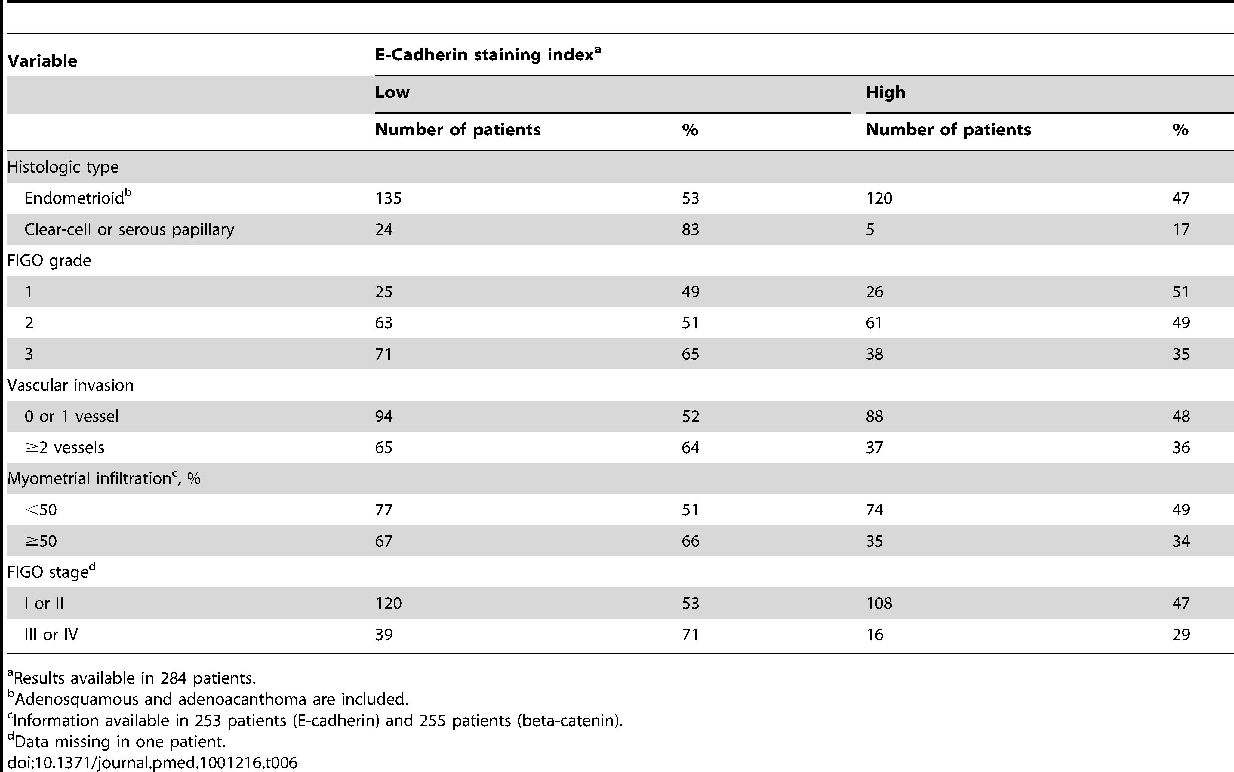 Relation between marker (E-Cadherin) and patient characteristics <em class=&quot;ref&quot;>[182]</em>.