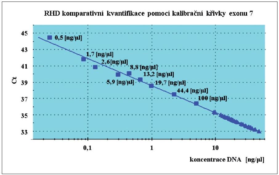 Komparativní kvantifikace exonu 7 pomocí real-time polymerázové řetězové reakce. Komparativní kvantifikace kontrolních <i>RHD</i> pozitivních mužských DNA vzorků byla provedena pomocí standardní křivky exonu 7 z arteficiálních směsí <i>RHD</i> genotypů. ■ Arteficiální vzorky ředicí řady, ▲ <i>RHD</i> pozitivní mužské vzorky.