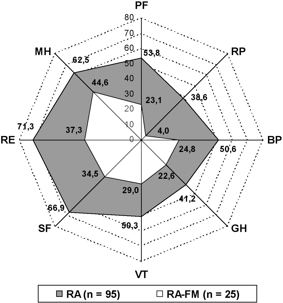 Paprskový graf zobrazující jednotlivé domény kvality života hodnocené pomocí dotazníku Short Form-36 Health Survey u pacientů s revmatoidní artritidou (RA) a RA s konkomitující fibromyalgií (RA-FM). Hodnoty nanesené na jednotlivých osách jsou průměrným skóre dané domény kvality života (ve všech doménách signifikantní rozdíl, p < 0,001). PF – fyzická funkce, RP – fyzická role, BP – somatická bolest, GH – celkové vnímání zdraví, VT – vitalita, SF – sociální funkce, RE – emocionální role, MH – mentální zdraví.