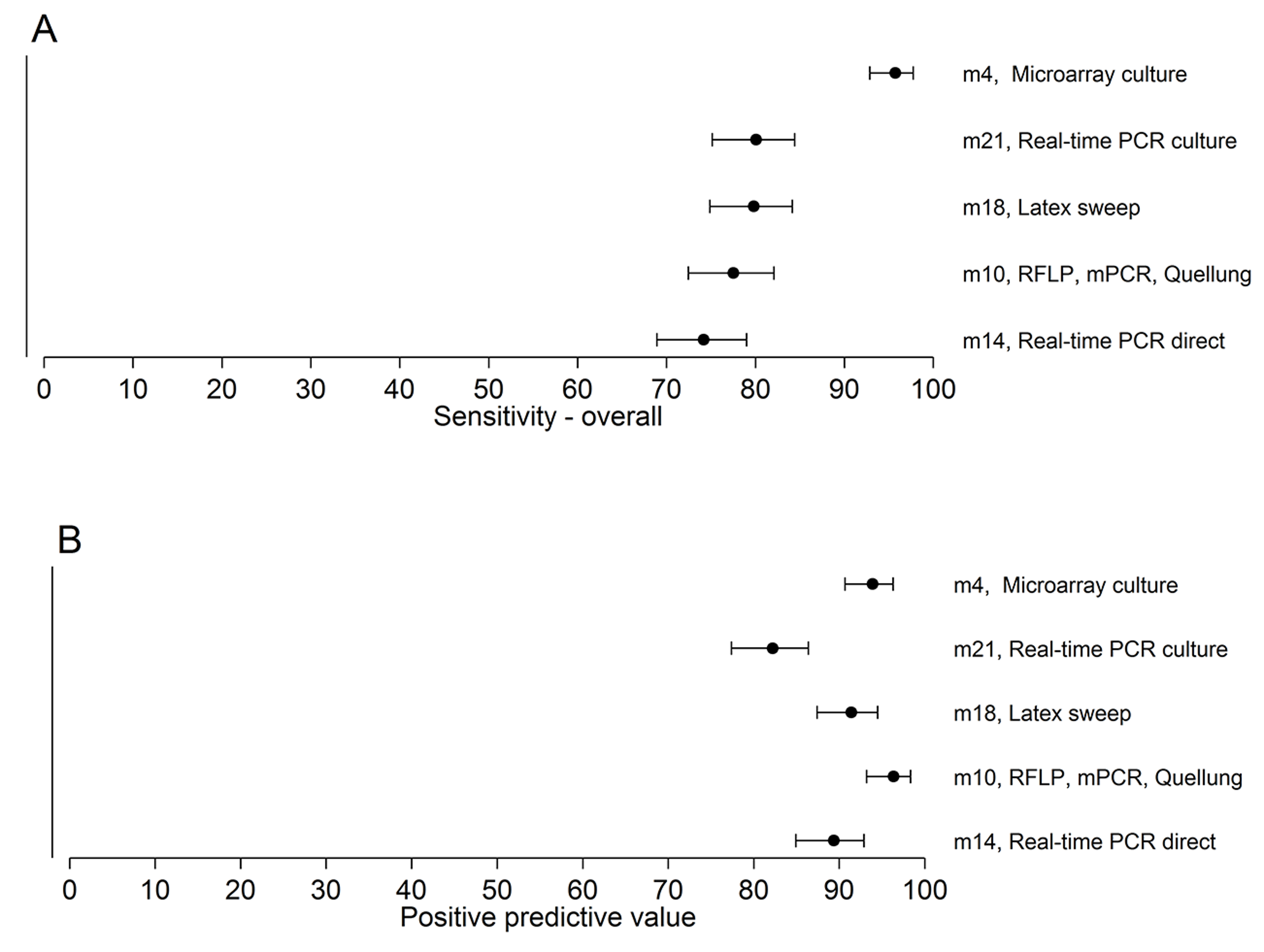 Sensitivity and PPV of the five methods testing the 260 field samples.