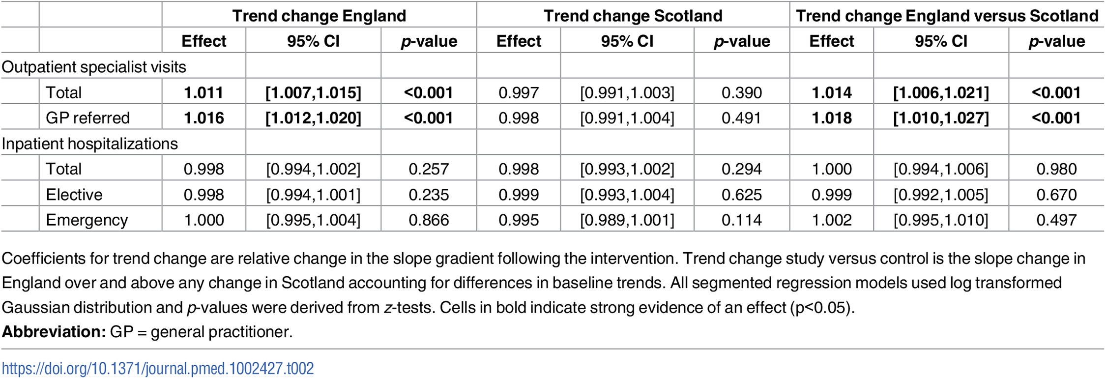 Changes in trend in specialist visits and hospitalisations following the intervention.