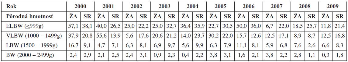 Celková perinatálna úmrtnosť v Žilinskom kraji vs. SR (2000-2009) podľa pôrodnej hmotnosti novorodencov, hodnoty uvádzané v %