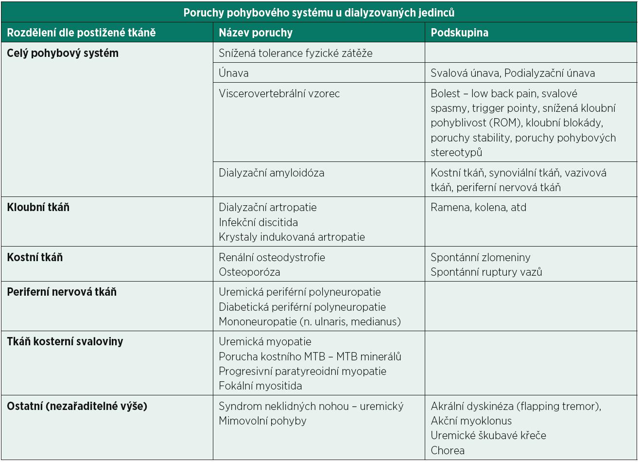 Přehled poruch pohybového systému u dialyzovaných jedinců (53).