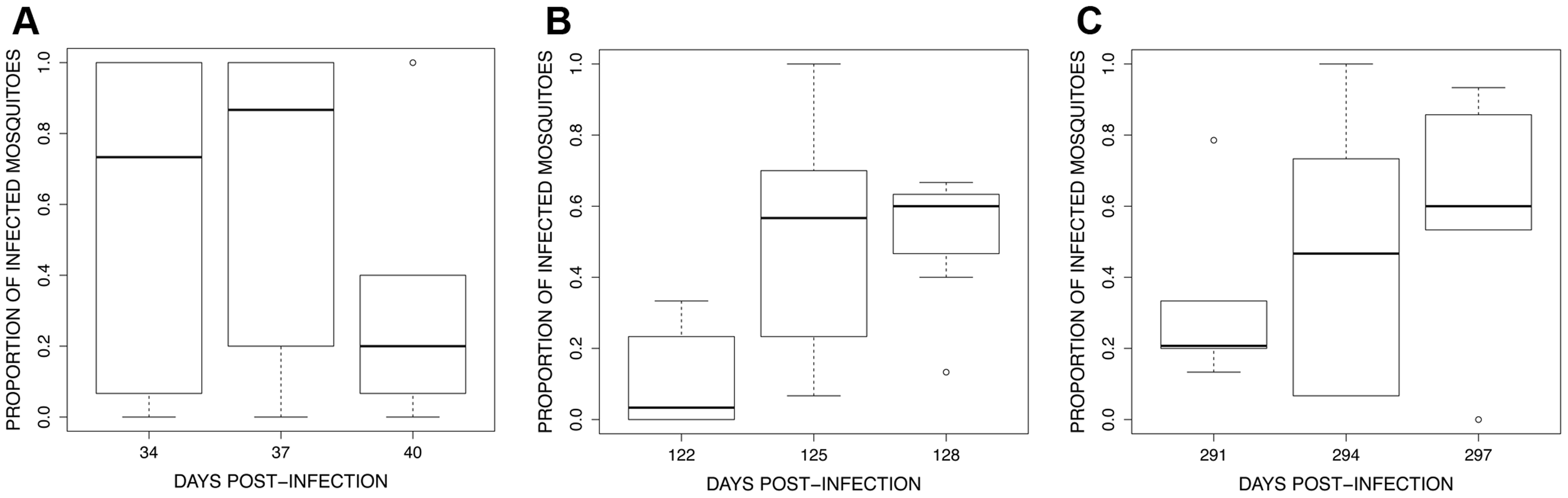 Boxplot of the proportion of infected mosquitoes among 15 haphazardly chosen blood fed individuals on each bird (harbouring at least 1 oocyst in the midgut) for the 3 exposure sessions (see <em class=&quot;ref&quot;>Fig. 4</em>): (A) session 1 (34–40 dpi), (B) session 2 (122–128 dpi) and (C) session 3 (291–297 dpi).