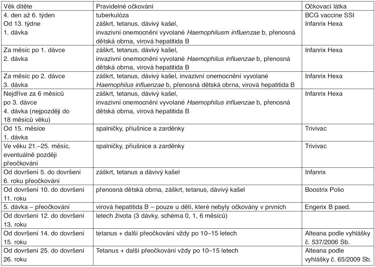 Očkovací kalendář – pravidelné očkování dětí v České republice