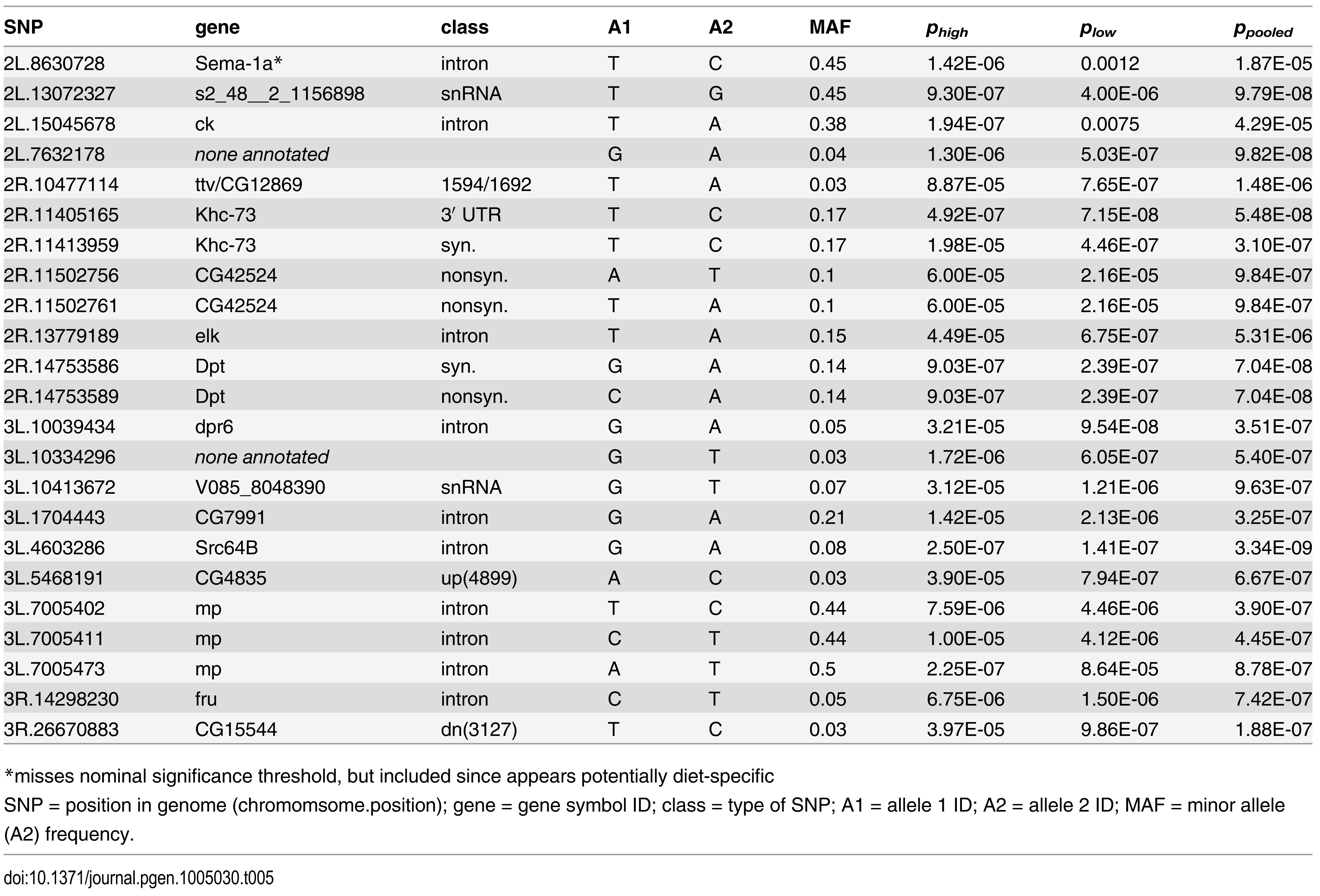 Significant SNPs (P&lt;10<sup>-6</sup>) from genome-wide association study for immune defense against <i>Providencia rettgeri</i> infection with data from the high glucose diet (<i>p</i><sub><i>high</i></sub>), low glucose diet (<i>p</i><sub><i>los</i></sub>) and when data from both diets are combined (<i>p</i><sub><i>pooled</i></sub>).