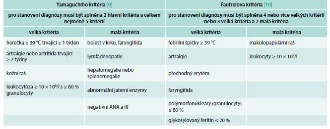 Dvě nejčastěji používaná kritéria Stillovy nemoci