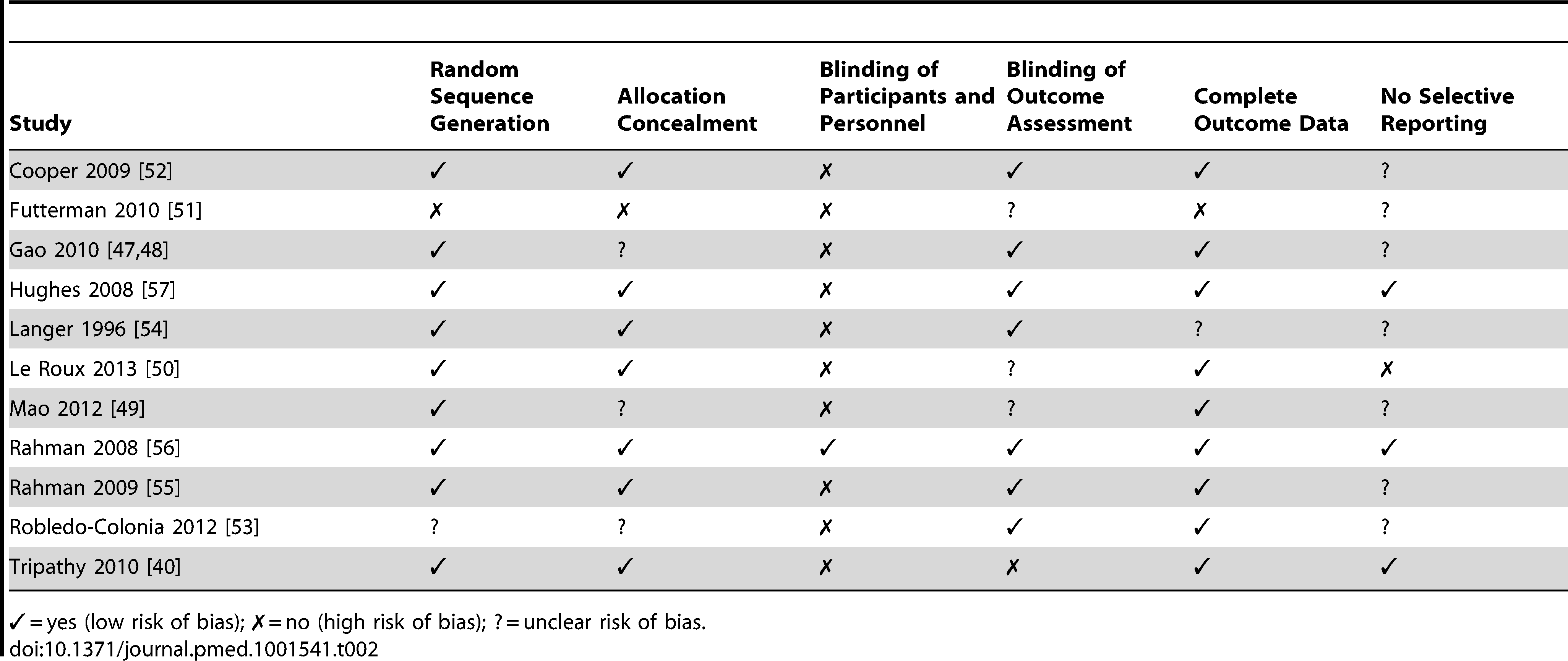 Assessment of risk of bias for trials included in the review.